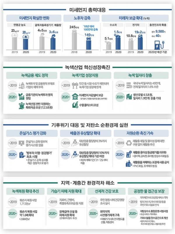 ▲환경부 '2020년 업무계획'  (자료제공=환경부)
