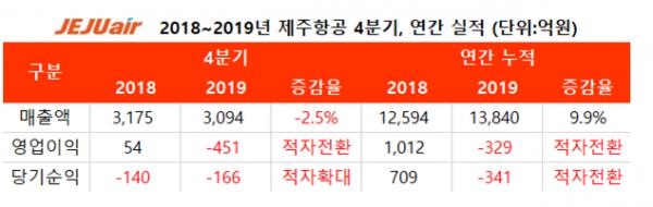 ▲제주항공 최근 매출액, 영업이익 추이  (사진제공=제주항공)