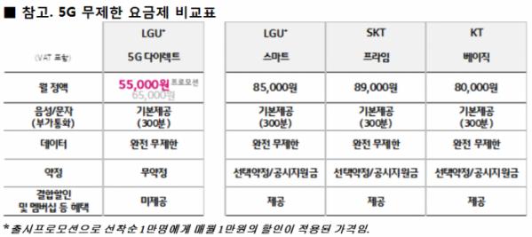 ▲LG유플러스가 약정없는 5G 온라인 무제한요금제를 내놓는다. 가격은 월 6만5000원으로 경쟁사 대비 평균 23%가 저렴하다.  (LG유플러스 제공)