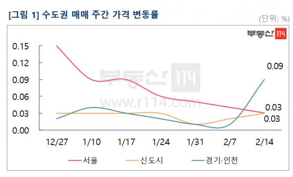 ▲수도권 아파트 매매가격 주간 변동률. (자료 제공=부동산114)