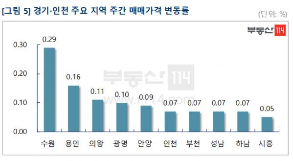 ▲경기, 인천 주요지역 아파트 매매가격 변동률. (자료 제공=부동산114)