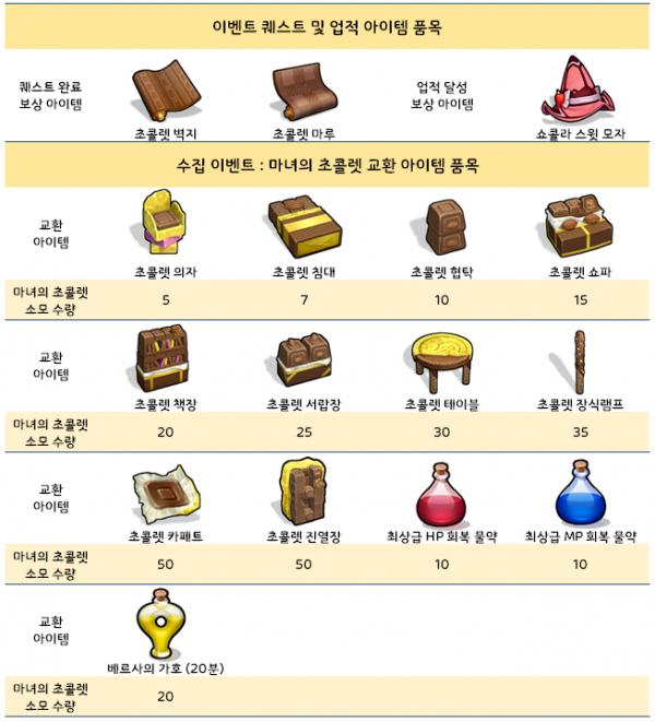 ▲  (출처=달빛조각사 공식 카페)