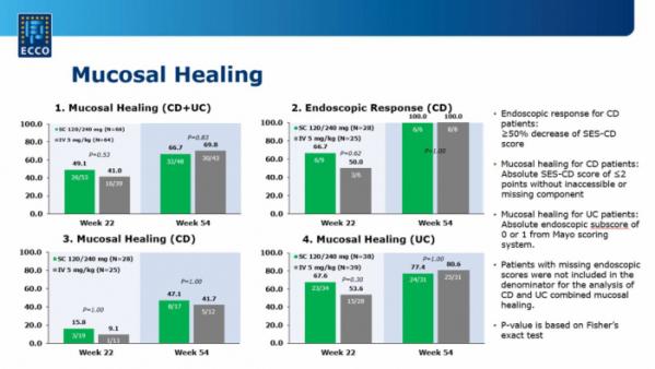 ▲치료 54주차 점막 치료 효능 결과(셀트리온 2020 ECCO 발표 자료)
