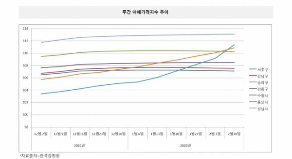 ▲강남4구+수용성 주간매매가격추이 그래프. (한국감정원)