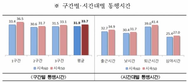 ▲구간별‧시간대별 통행시간 (표 = 서울시)