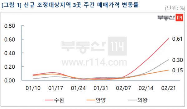 ▲신규 조정대상지역 3곳 주간 아파트 매매가격 변동률. (자료 제공=부동산114)