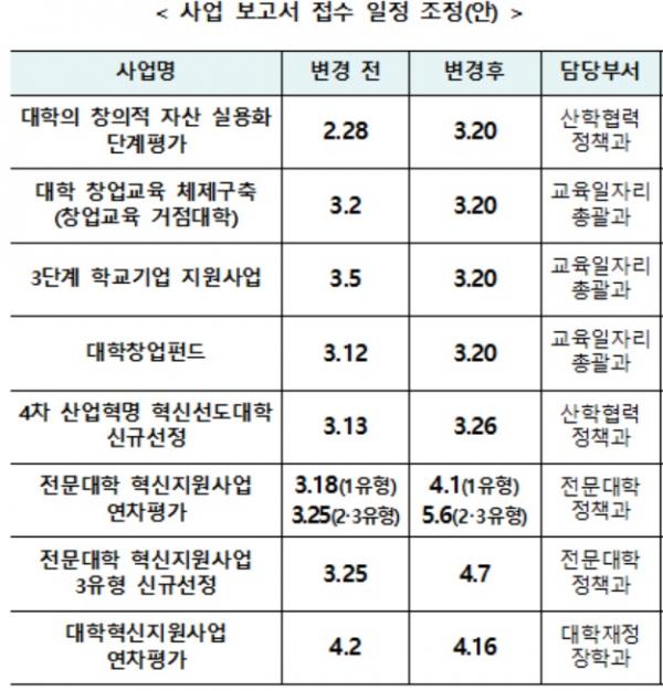 ▲교육부, 대학 사업 보고서 접수 일정 조정(안) (제공=교육부)