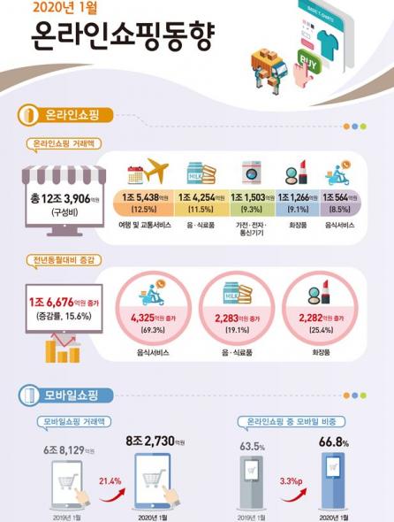 ▲2020년 1월 온라인쇼핑동향 (출처=통계청)