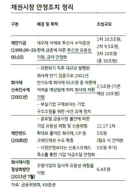 ▲채권시장 안정조치 정리  (자료 KB증권)
