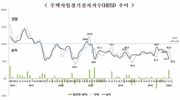 ▲주택사업경기실사지수(HBSI) 추이. (자료 제공=주택산업연구원)