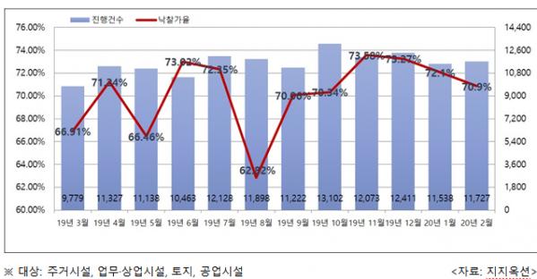 ▲전국 월별 경매 진행건수 및 낙찰가율. (자료 제공=지지옥션)