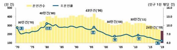 ▲혼인건수 추이. (출처=통계청)