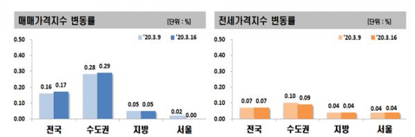 ▲아파트 매매·전세가격지수 변동률. (자료 제공=한국감정원)
