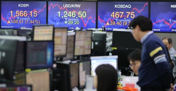 ▲한미 통화 스와프 계약 체결 등에 힘입어 코스피가 1500선을 다시 회복한 20일 오후 서울 중구 KEB하나은행 딜링룸 스크린에 종가가 나타나 있다. 이날 코스피는 전 거래일보다 108.51포인트(7.44%) 오른 1,566.15로 장을 마감했다. 코스닥지수는 전날보다 39.40포인트(9.20%) 오른 467.75로 끝이 났다. 한편 원/달러 환율은 전거래일보다 39.2원 내린 1,246.5원으로 장을 마쳤다. 연합뉴스