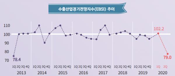▲2분기 EBSI는 79.0으로 2013년 1분기(78.4) 이후 7년 만에 80 아래로 떨어졌다. EBSI는 다음 분기 수출경기에 대한 국내 수출기업의 기대를 나타내는 지표로, 100 이하로 내려가면 향후 수출여건이 지금보다 악화할 것으로 예상된다는 뜻이다.  (사진제공=무역협회)