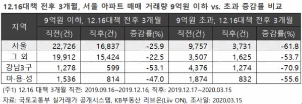 ( 자료 제공=KB부동산 리브온)