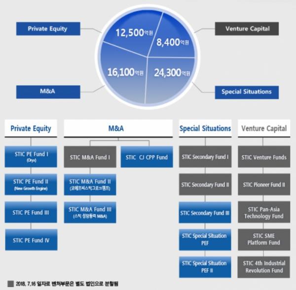 ▲스틱인베스트먼트 운용펀드 구성도 (출처=회사 홈페이지)