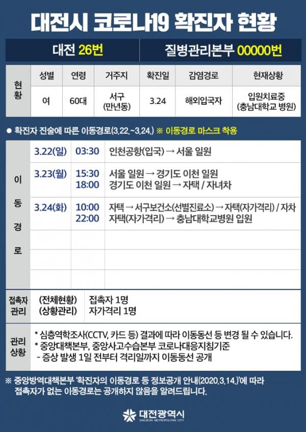 ▲대전시 코로나 확진자 동선 공개 (출처=대전광역시청 페이스북)