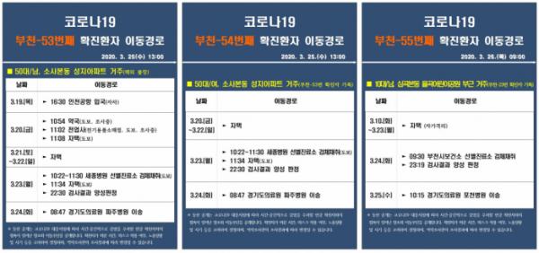 ▲부천시 코로나 확진자 동선 공개 (출처=부천시청 페이스북)