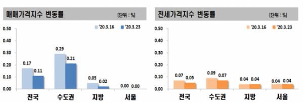 ▲전세·매매가격지수 변동률. (자료 제공=한국감정원)