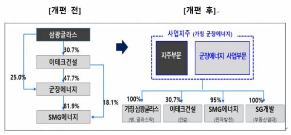 ▲OCI 계열 3사의 지배구조 변화