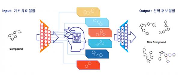 ▲에이조스바이오의 AI-GAN 기반 신약 후보물질 생성모델 : 신물질의 생성 뿐 아니라 약물계열이 갖는 주요 특징의 비율을 조정하거나, 추가 또는 제거할 수 있는 알고리즘을 추가했다.