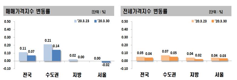 서울 아파트값 9개월 만에 하락