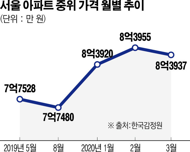 서울 아파트 중위값 9개월 만에 하락
