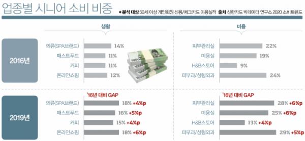 (자료 출처=신한카드 빅데이터연구소 2020 소비트렌드)