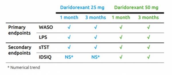 ▲불면증 환자 대상 다리도렉산트 임상 3상 결과 요약(아이도시아 발표자료)
