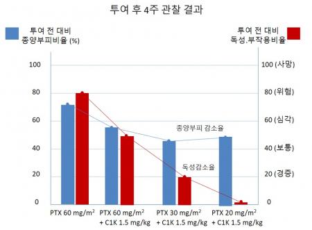 ▲자연적으로 암이 발생한 동물을 대상으로 실험한 결과 항암제 파크리탁셀(PTX) 단독군 투여 대비 카리스1000(C1K) 병용군들이 좋은 종양부피 감소율 및 독성감소율을 보여준다. PTX 20mg + C1K 투여 그룹은 PTX 60mg 단독군 보다 종양부피를 더 감소시켜 항암효능은 높이면서 독성, 부작용은 거의 나타나지 않았다. 엔솔바이오사이언스 제공.