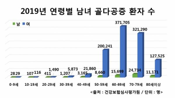 ▲2019년 연령별 남녀 골다공증 환자 수(자생한방병원)