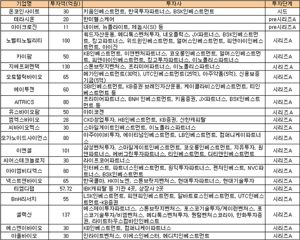 ▲2020년 상반기 시드~시리즈A 투자유치 기업 명단. 바이오스펙테이터 자체 집계.