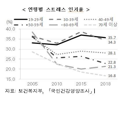 ▲국민건강영양조사(자료 보건복지부)