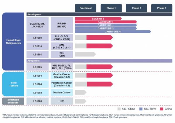 ▲치료제 개발 파이프라인(레전드 바이오텍 홈페이지)