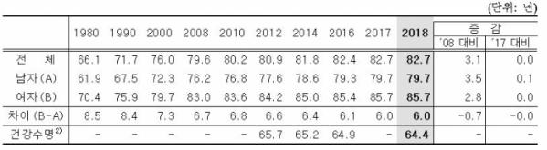▲성별 기대수명 및 건강수명(자료 통계청 )