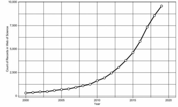 ▲그림 1. Web of Science를 통해 검색한 연간 장내 마이크로바이옴 저널 발표 추이(출처: Protein Cell. 2020 Jun; 11(6): 391–400.)