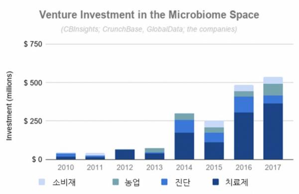 ▲그림 2 마이크로바이옴과 연관된 벤처기업의 투자 규모(출처: https://www.global-engage.com/life-science/investing-microbiome-future/)