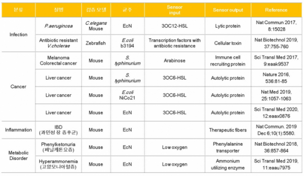 ▲표 2. 개량된 균주 (Engineered microbe)를 통해 치료효과를 확인한 연구 결과(출처: Curr Opin Biotechnol. 2020 Jun 18;66:11-17.)