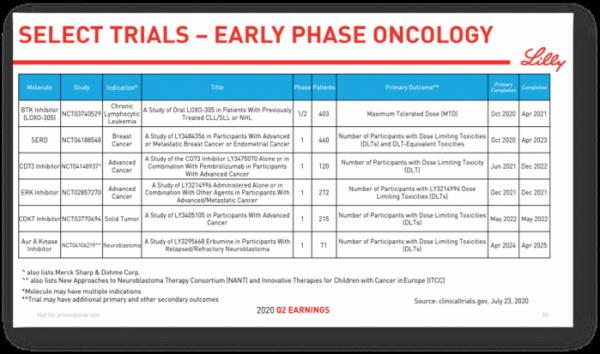 ▲릴리의 초기 항암제 프로젝트 개발 현황 업데이트(2Q 발표자료)