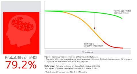 ▲아이메디신의 기억장애형 경도인지장애(aMCI) 선별솔루션 '아이싱크브레인-M(제품명: iSyncBrain MCI Classifier)'을 이용한 분석결과.