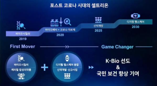 ▲서정진 회장 GBC 2020 기조연설 발표자료