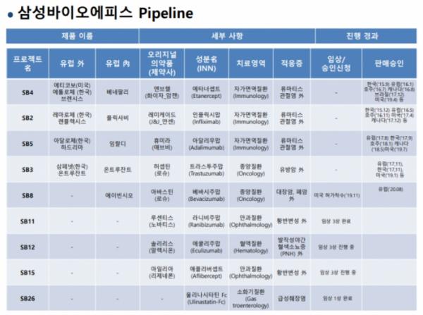 ▲삼성바이오에피스 개발중 파이프라인(삼성바이오에피스 제공)