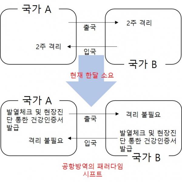 ▲옵토레인의 공항방역 컨셉(바이오스펙테이터 제작)