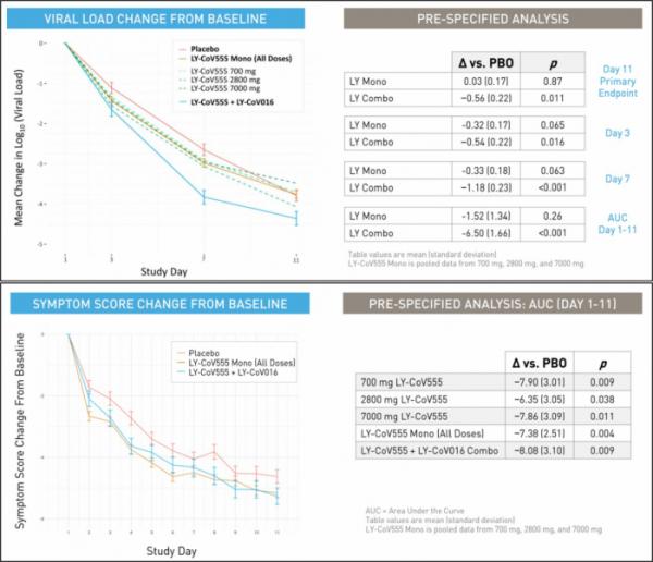 ▲LY-CoV555+LY-CoV016 병용요법 임상 결과, 바이러스양 및 임상증상 변화(릴리 발표자료 참조)