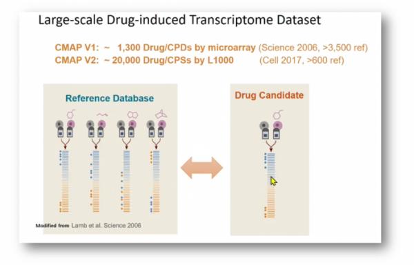 ▲CMAP을 이용한 신약 재창출 (컨퍼런스 발표 자료 캡쳐)
