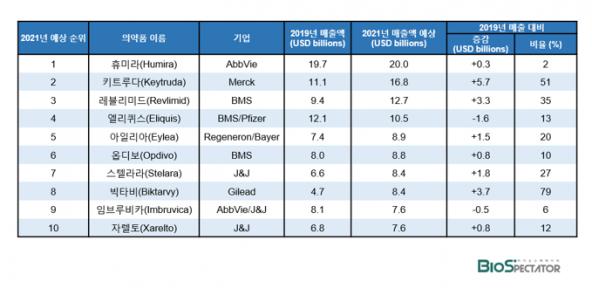 ▲*의약품별 2019년 매출액 및 올해 예상 매출액 (*이벨류에이트파마 2021 Preview 보고서 기반 재작성)