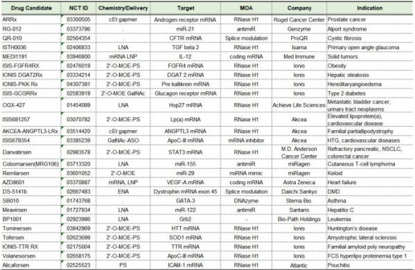 ▲표2. 임상 시험 진행 중인 치료제 후보군들