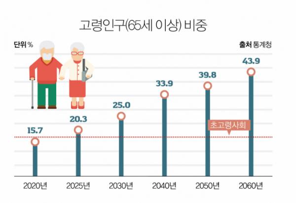 ▲그래픽 유영현(통계청)