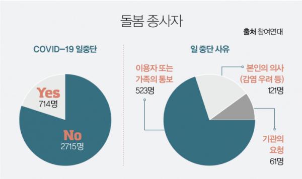 ▲그래픽 유영현(참여연대)